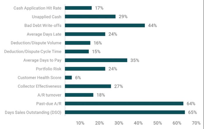 Fig 1 - Key Performance Indicators