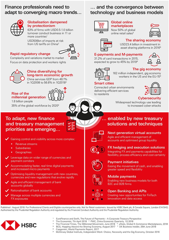Treasury Convergence infographic