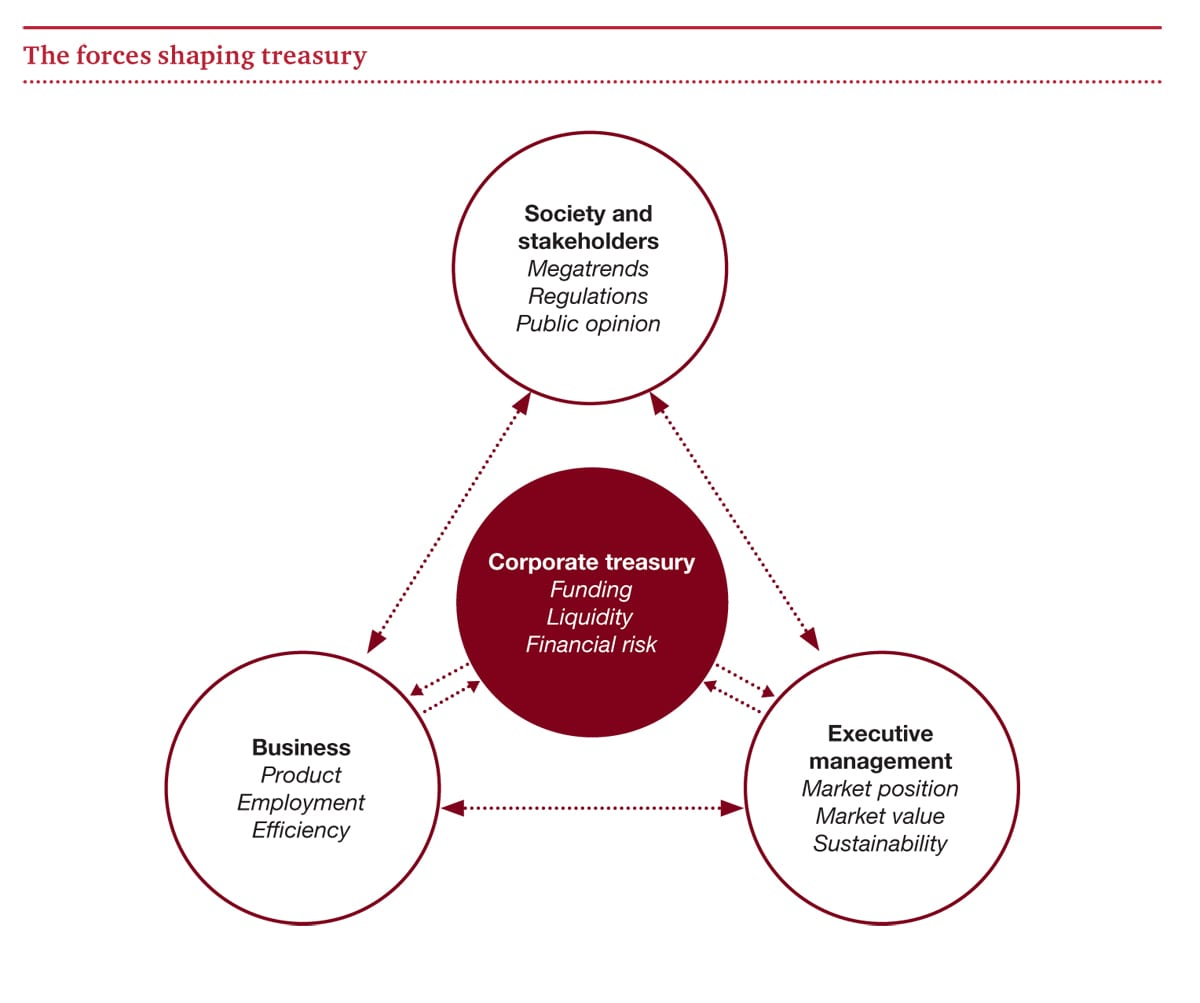 The forces shaping treasury
