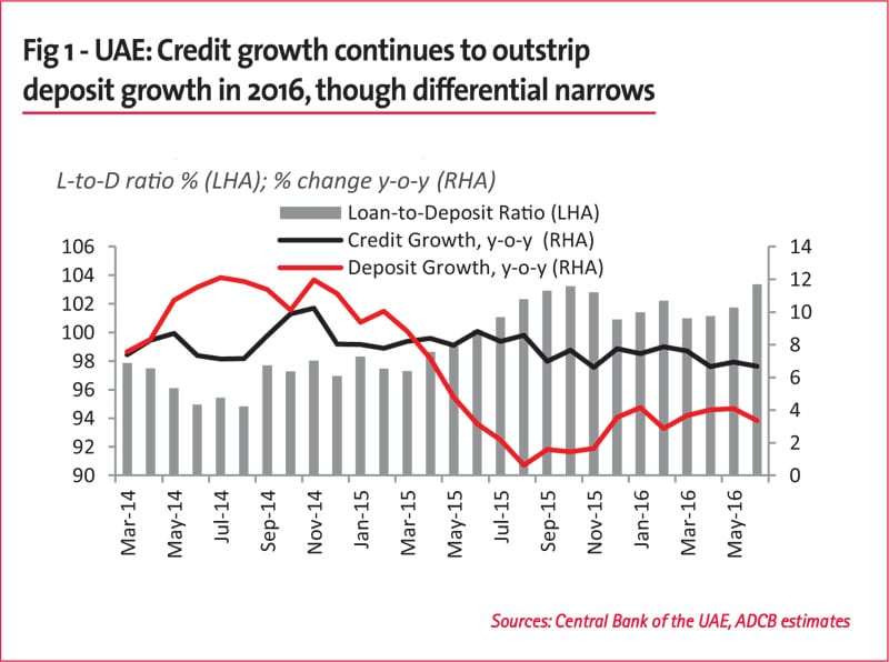 Fig 1 - UAE: Credit growth continues to outstrip deposit growth