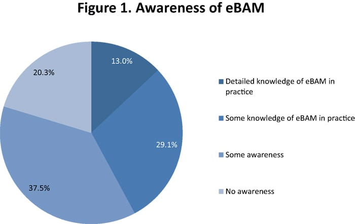 Figure 1. Awareness of eBAM