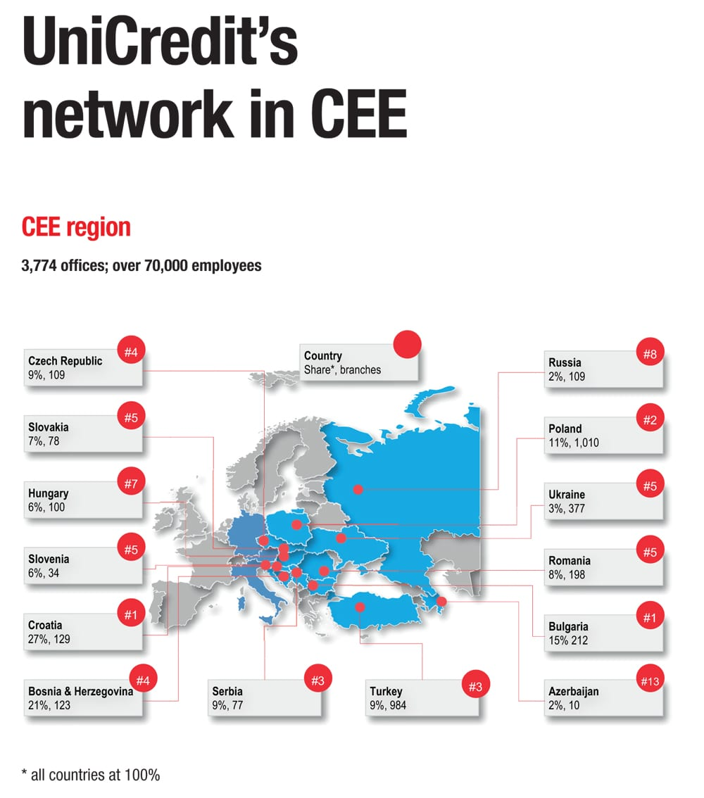 UniCredit Network in CEE